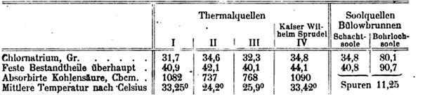 Analysewerte der Bad Oeynhausener Quellen 1901 - Bäder-Almanach