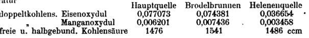 Bäder-Almanach 1901 Analysewerte Heilquellen